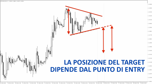 06 POSIZIONE TARGET