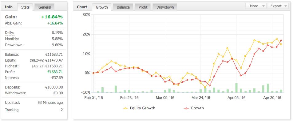 myfx profit chart